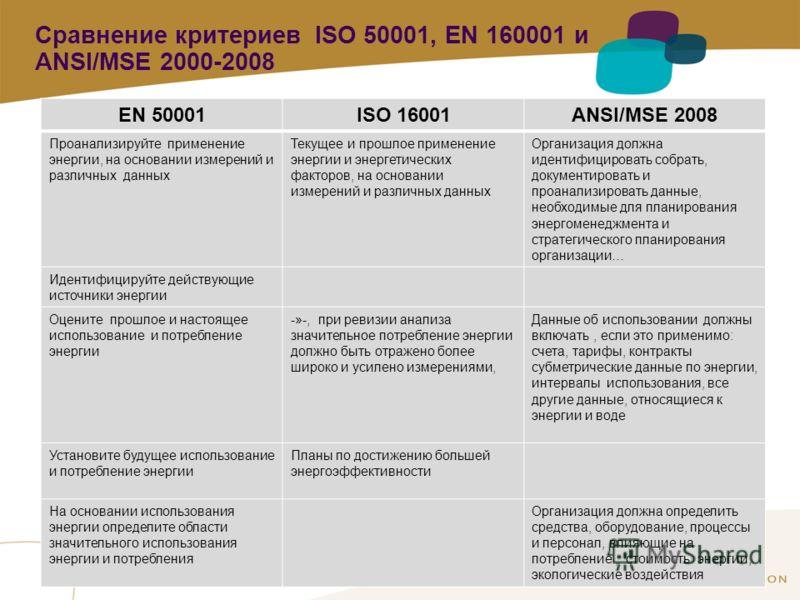1 / Pour personnaliser les références : Affichage / En-tête et pied de page Personnaliser la zone Pied de page, Faire appliquer partout Сравнение критериев ISO 50001, EN 160001 и ANSI/MSE 2000-2008 EN 50001ISO 16001ANSI/MSE 2008 Проанализируйте приме