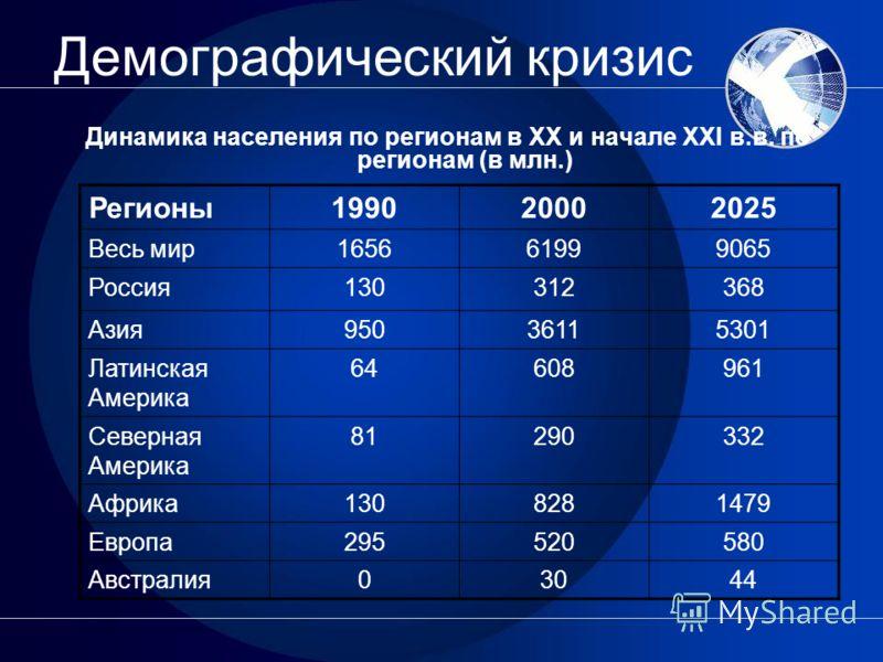 Демографический кризис Динамика населения по регионам в XX и начале XXI в.в. по регионам (в млн.) Регионы199020002025 Весь мир165661999065 Россия130312368 Азия95036115301 Латинская Америка 64608961 Северная Америка 81290332 Африка1308281479 Европа295