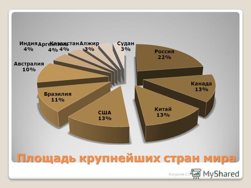 Площадь крупнейших стран мира Кисурина С.И. МОУ СОШ 73