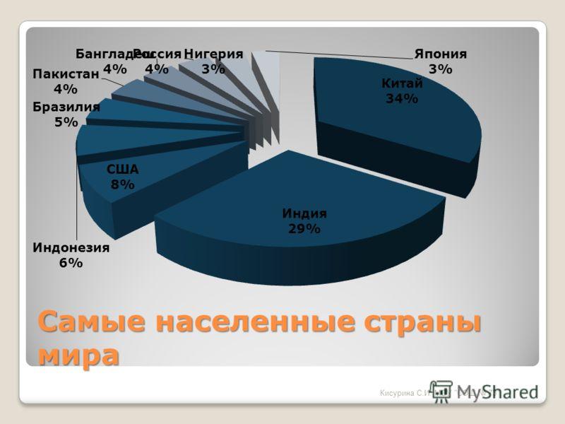 Самые населенные страны мира Кисурина С.И. МОУ СОШ 73