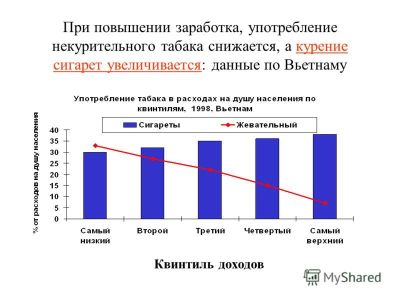 При повышении заработка, употребление некурительного табака снижается, а курение сигарет увеличивается: данные по Вьетнаму Квинтиль доходов