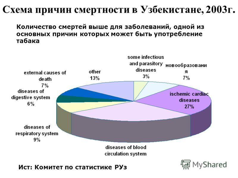 Схема причин смертности в Узбекистане, 2003г. Ист: Комитет по статистике РУз Количество смертей выше для заболеваний, одной из основных причин которых может быть употребление табака