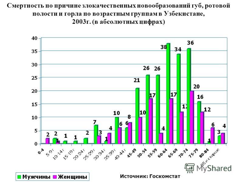 Смертность по причине злокачественных новообразований губ, ротовой полости и горла по возрастным группам в Узбекистане, 2003г. (в абсолютных цифрах) Источник: Госкомстат