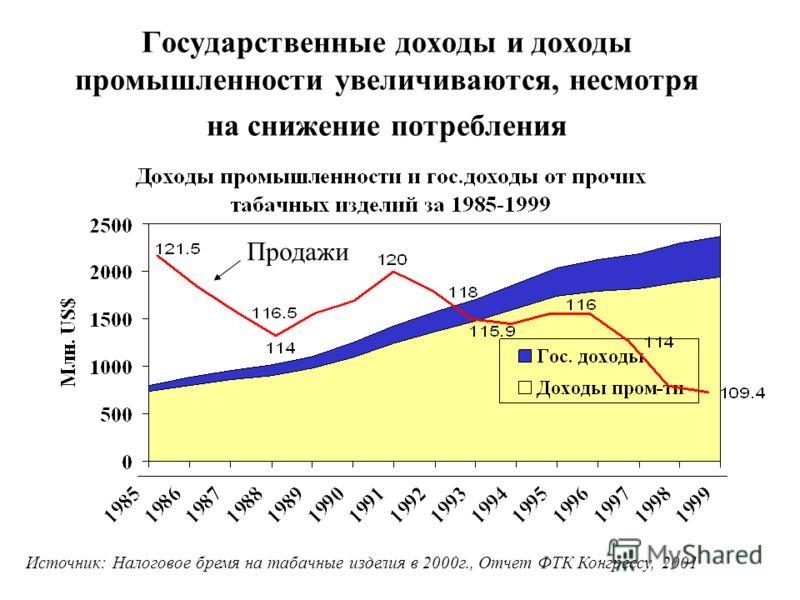 Государственные доходы и доходы промышленности увеличиваются, несмотря на снижение потребления Источник: Налоговое бремя на табачные изделия в 2000г., Отчет ФТК Конгрессу, 2001 Продажи