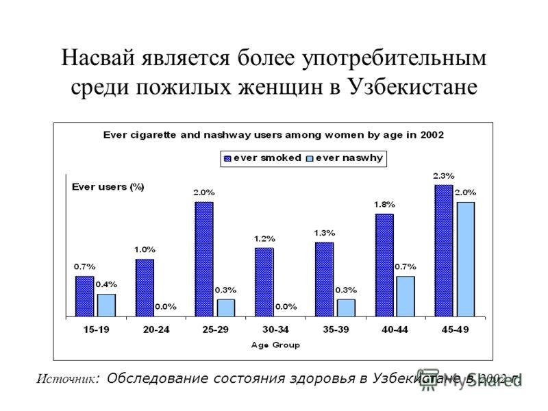 Насвай является более употребительным среди пожилых женщин в Узбекистане Источник : Обследование состояния здоровья в Узбекистане в 2002 г.
