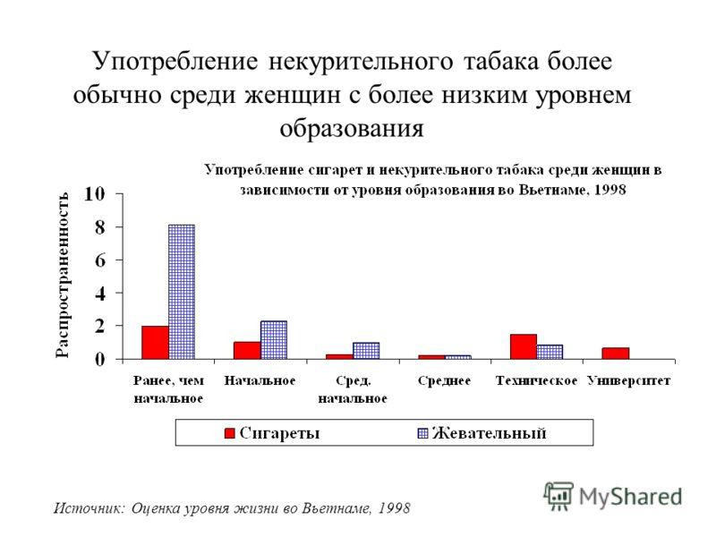 Употребление некурительного табака более обычно среди женщин с более низким уровнем образования Источник: Оценка уровня жизни во Вьетнаме, 1998