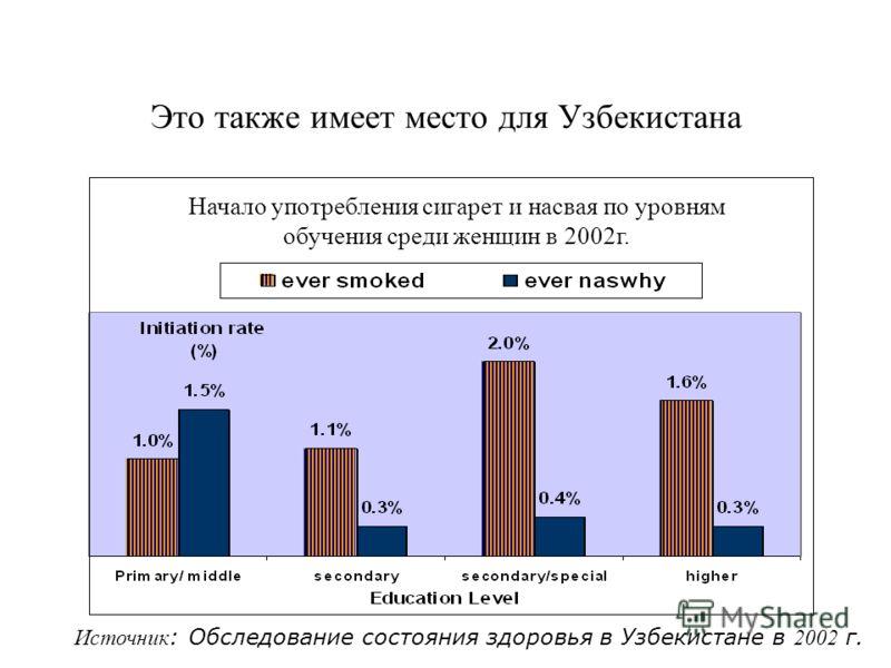 Это также имеет место для Узбекистана Источник : Обследование состояния здоровья в Узбекистане в 2002 г. Начало употребления сигарет и насвая по уровням обучения среди женщин в 2002г.