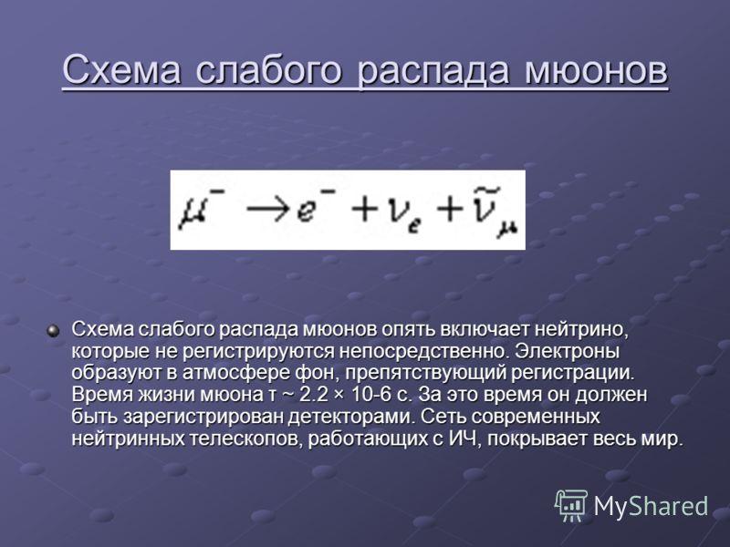 Схема слабого распада мюонов Схема слабого распада мюонов опять включает нейтрино, которые не регистрируются непосредственно. Электроны образуют в атмосфере фон, препятствующий регистрации. Время жизни мюона τ ~ 2.2 × 10-6 с. За это время он должен б