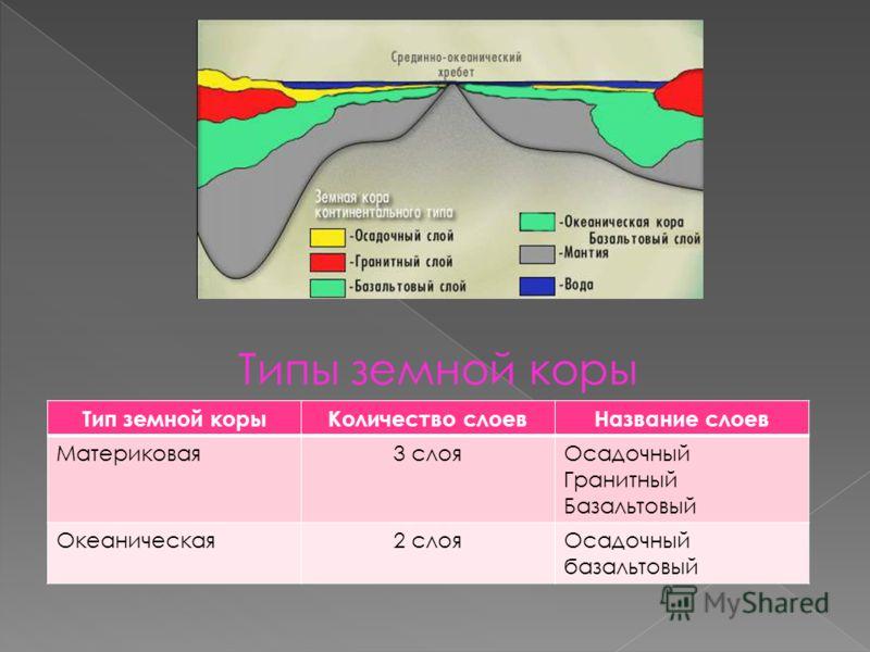Типы земной коры Тип земной корыКоличество слоевНазвание слоев Материковая3 слояОсадочный Гранитный Базальтовый Океаническая2 слояОсадочный базальтовый