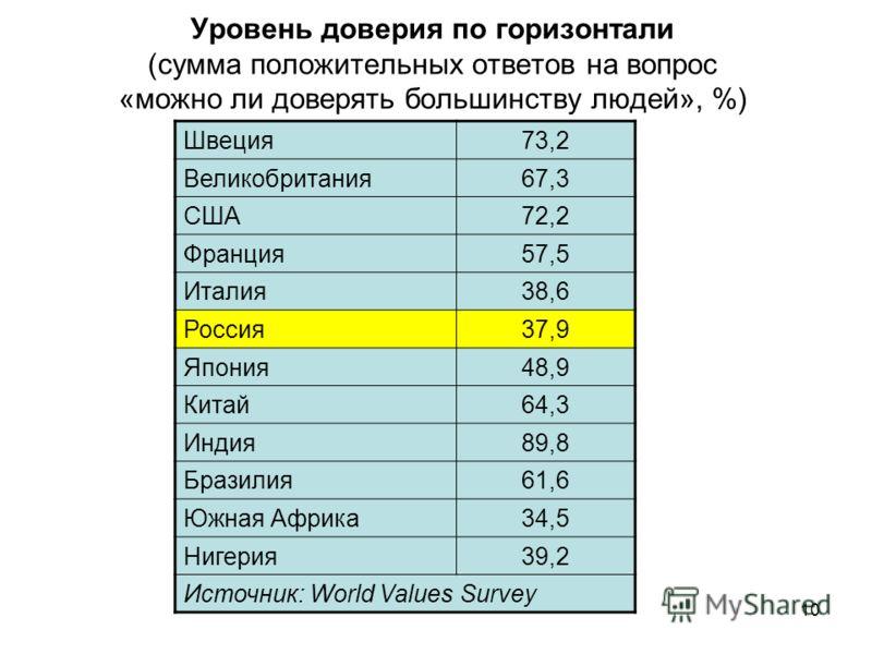 10 Уровень доверия по горизонтали (сумма положительных ответов на вопрос «можно ли доверять большинству людей», %) Швеция73,2 Великобритания67,3 США72,2 Франция57,5 Италия38,6 Россия37,9 Япония48,9 Китай64,3 Индия89,8 Бразилия61,6 Южная Африка34,5 Ни