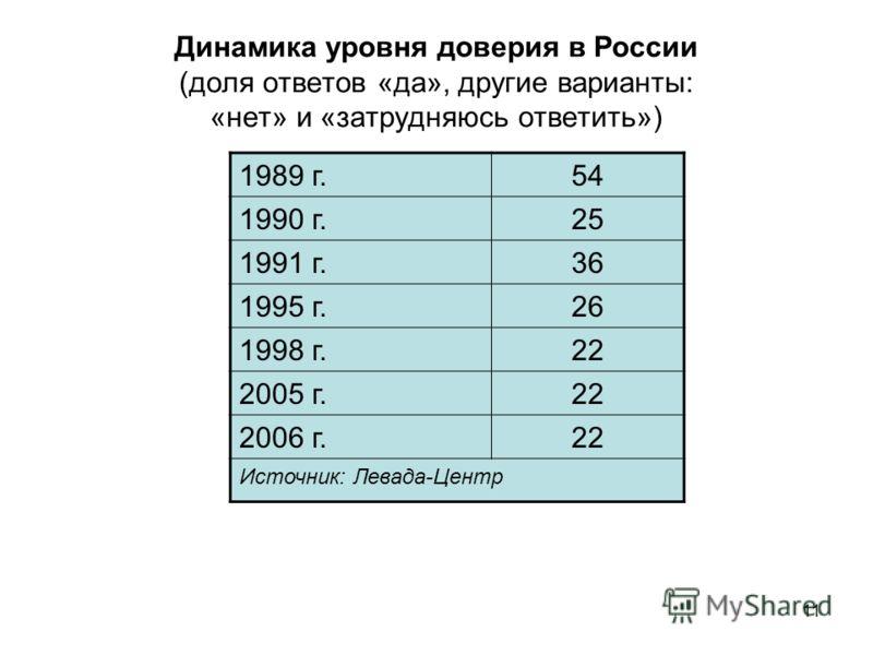 11 Динамика уровня доверия в России (доля ответов «да», другие варианты: «нет» и «затрудняюсь ответить») 1989 г.54 1990 г.25 1991 г.36 1995 г.26 1998 г.22 2005 г.22 2006 г.22 Источник: Левада-Центр