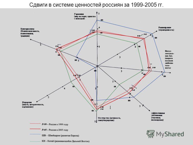 16 Сдвиги в системе ценностей россиян за 1999-2005 гг.