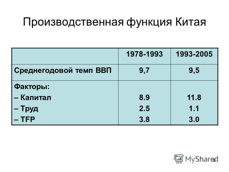 4 Производственная функция Китая 1978-19931993-2005 Среднегодовой темп ВВП9,79,5 Факторы: – Капитал – Труд – TFP 8.9 2.5 3.8 11.8 1.1 3.0