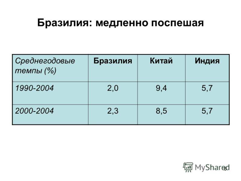 6 Бразилия: медленно поспешая Среднегодовые темпы (%) БразилияКитайИндия 1990-20042,09,45,7 2000-20042,38,55,7