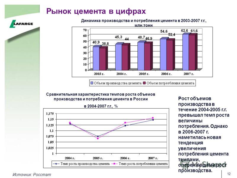 12 Рынок цемента в цифрах Динамика производства и потребления цемента в 2003-2007 г.г., млн.тонн Сравнительная характеристика темпов роста объемов производства и потребления цемента в России в 2004-2007 г.г., % Источник: Росстат Рост объемов производ
