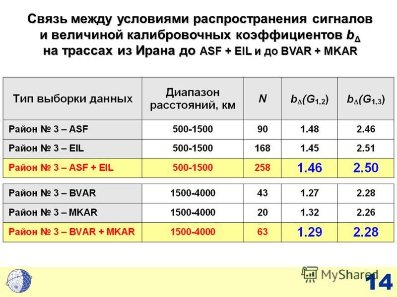 14 Связь между условиями распространения сигналов и величиной калибровочных коэффициентов b Δ на трассах из Ирана до ASF + EIL и до BVAR + MKAR