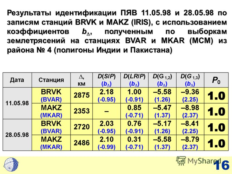 16 Результаты идентификации ПЯВ 11.05.98 и 28.05.98 по записям станций BRVK и MAKZ (IRIS), с использованием коэффициентов b, полученным по выборкам землетрясений на станциях BVAR и MKAR (MCM) из района 4 (полигоны Индии и Пакистана)