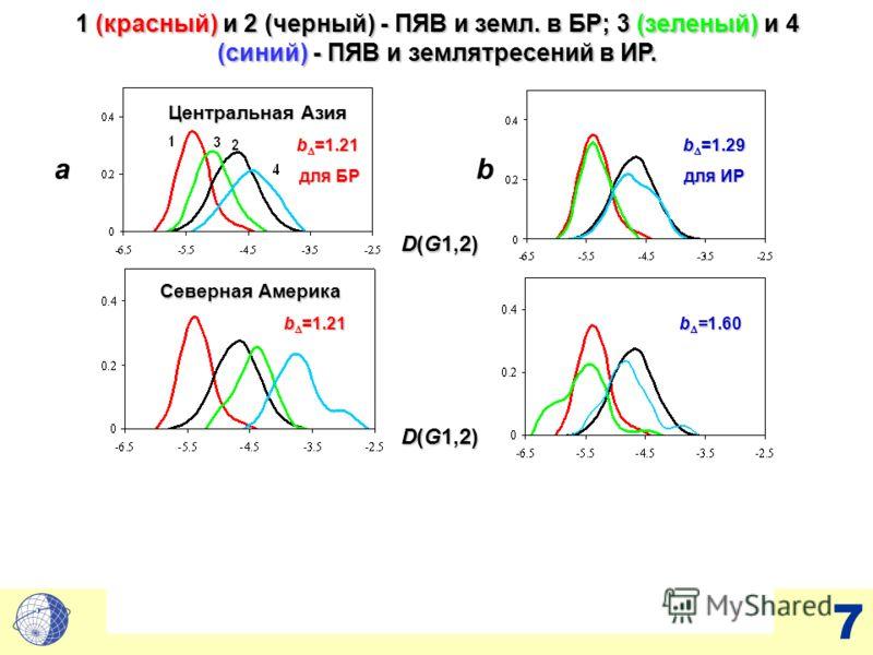 7 ab D(G1,2) b =1.29 для ИР для ИР b =1.60 b =1.21 b =1.21 для БР для БР b =1.21 Центральная Азия Северная Америка 1 (красный) и 2 (черный) - ПЯВ и земл. в БР; 3 (зеленый) и 4 (синий) - ПЯВ и землятресений в ИР.