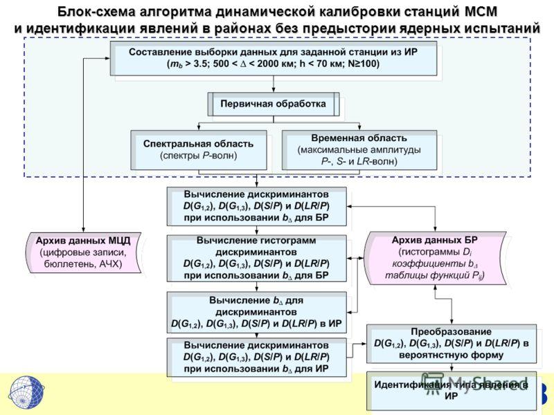 8 Блок-схема алгоритма динамической калибровки станций МСМ и идентификации явлений в районах без предыстории ядерных испытаний