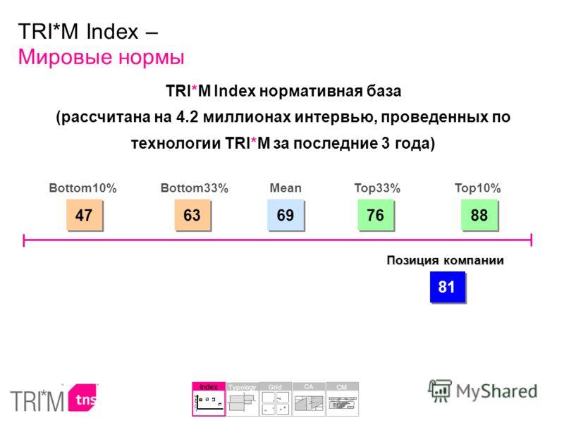 TRI*M Index нормативная база (рассчитана на 4.2 миллионах интервью, проведенных по технологии TRI*M за последние 3 года) 47 Bottom10% 63 Bottom33% 69 Mean 76 Top33% 88 Top10% 81 Позиция компании TRI*M Index – Мировые нормы Index 30 68 70 65 0 20 40 6