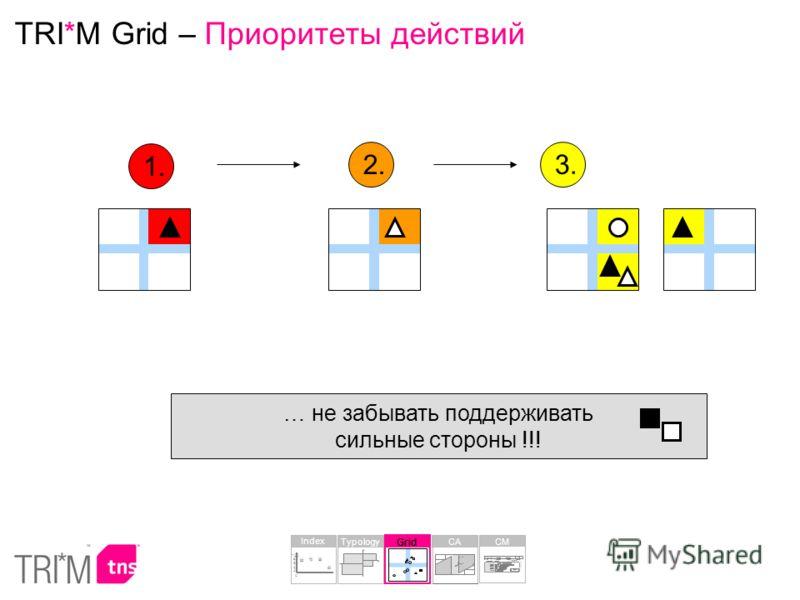 TRI*M Grid – Приоритеты действий 1. 2. 3. … не забывать поддерживать сильные стороны !!! Grid Typology Index 30 68 70 65 0 20 40 60 80 100 CA CM