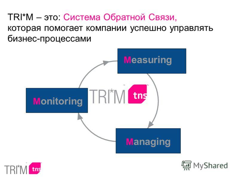 M onitoring M anaging M easuring TRI*M – это: Система Обратной Связи, которая помогает компании успешно управлять бизнес-процессами