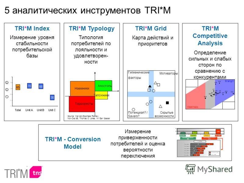 5 аналитических инструментов TRI*M Гигиенические факторы Мотиваторы Потенциал? / Savers? Скрытые возможности TRI*M Grid Карта действий и приоритетов TRI*M Index Измерение уровня стабильности потребительской базы TRI*M Competitive Analysis Определение