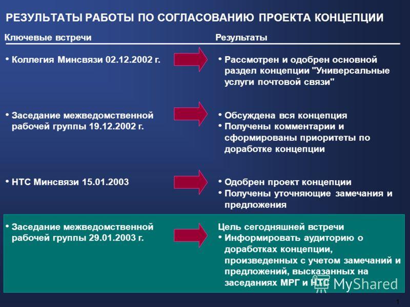 О концепции развития рынка услуг почтовой связи