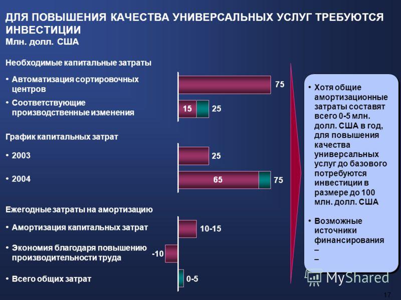 16 ПОВЫШЕНИЕ КАЧЕСТВА ПЕРЕСЫЛКИ ПИСЬМЕННОЙ КОРРЕСПОНДЕНЦИИ МОЖЕТ СУЩЕСТВЕННО УВЕЛИЧИТЬ ОБЪЕМЫ Новая Зеландия Инвестиции в повышение фактической и осознаваемой надежности и качества услуг почтовых отправлений в России приведут к значительному увеличен