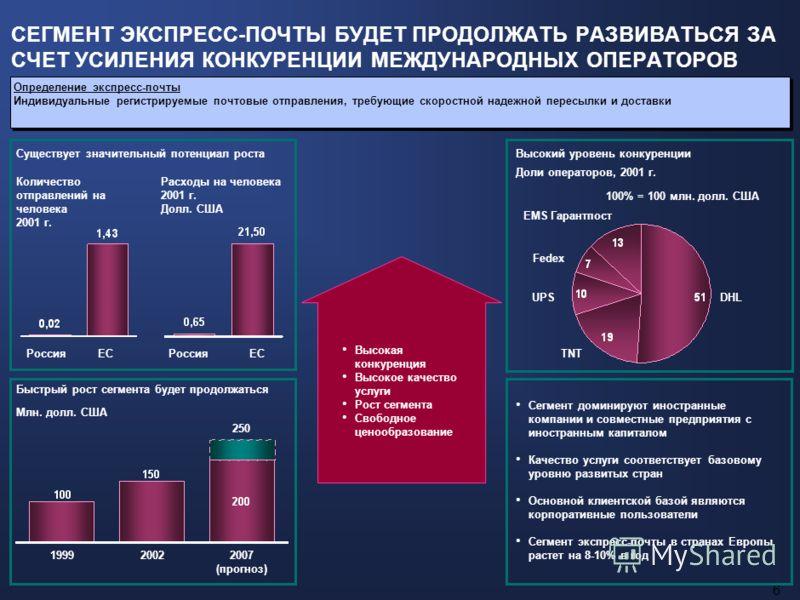 5 Прогнозируется высокий рост сегмента Проценты в год, 2003-2007 гг. Россия ПРОГНОЗИРУЕМЫЙ РОСТ СПРОСА ОБЕСПЕЧИТ ЗНАЧИТЕЛЬНОЕ РАЗВИТИЕ СЕГМЕНТА ПОСЫЛОК Существует большой потенциал ростаВ мировой практике высокая конкуренция часто приводит к убыточно