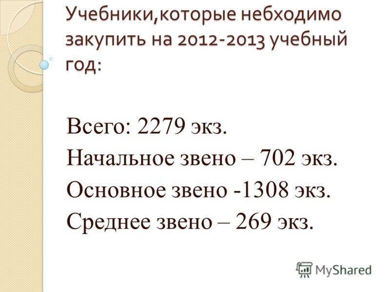 Учебники, которые небходимо закупить на 2012-2013 учебный год : Всего: 2279 экз. Начальное звено – 702 экз. Основное звено -1308 экз. Среднее звено – 269 экз.