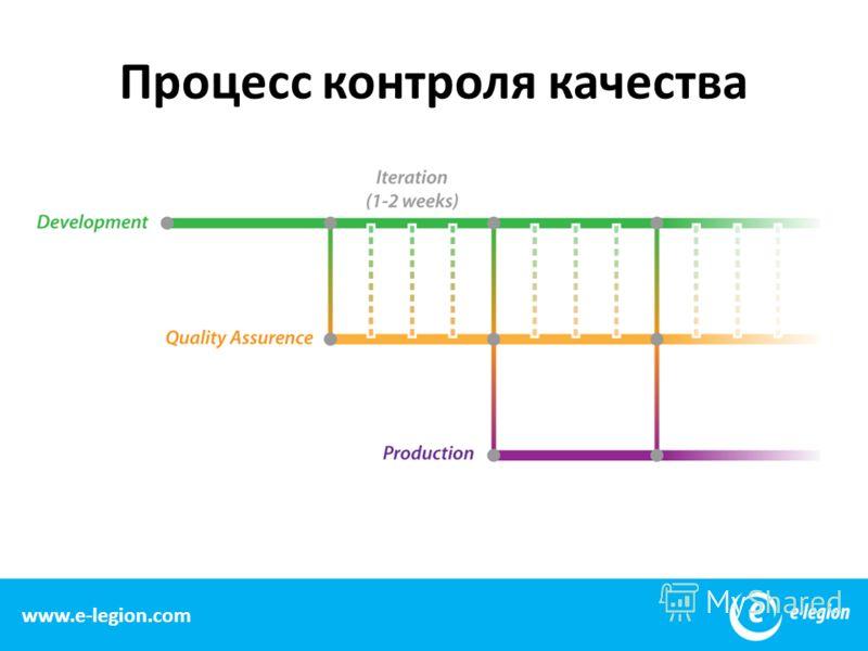 15 Процесс контроля качества www.e-legion.com