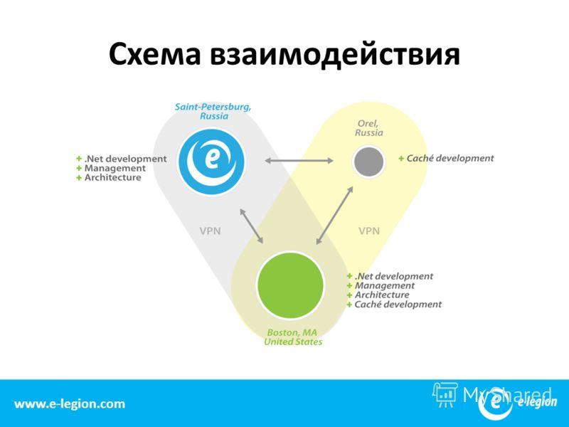 16 www.e-legion.com Схема взаимодействия