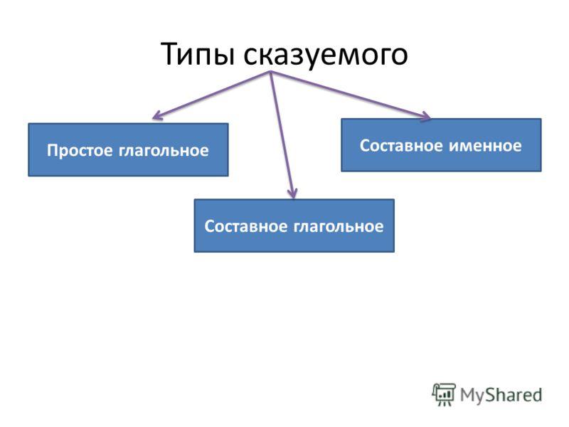 Типы сказуемого Простое глагольное Составное глагольное Составное именное