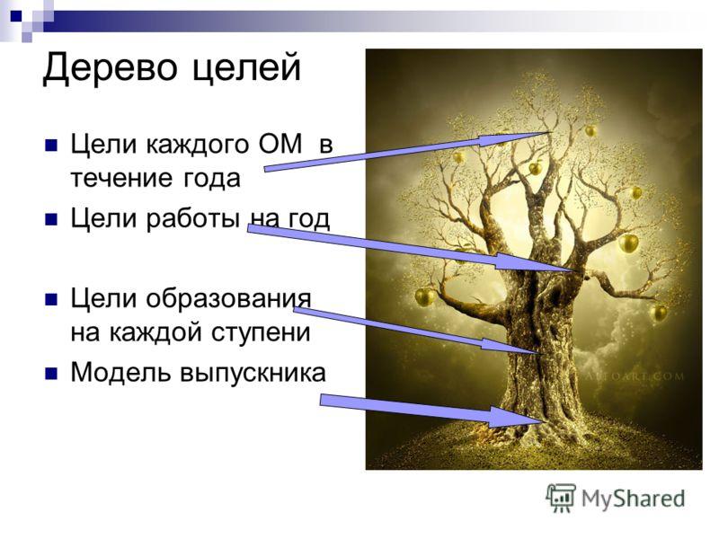 Дерево целей Цели каждого ОМ в течение года Цели работы на год Цели образования на каждой ступени Модель выпускника
