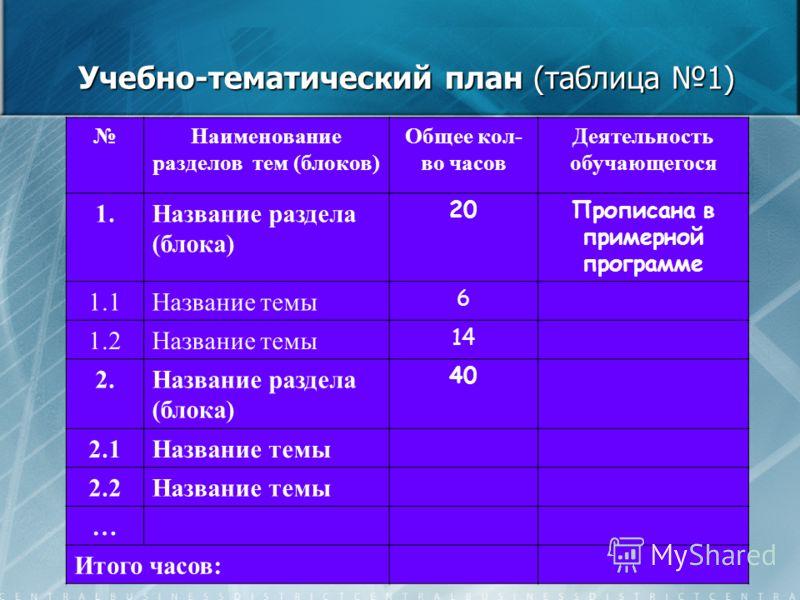 Учебно-тематический план (таблица 1) Наименование разделов тем (блоков) Общее кол- во часов Деятельность обучающегося 1.Название раздела (блока) 20Прописана в примерной программе 1.1Название темы 6 1.2Название темы 14 2.Название раздела (блока) 40 2.