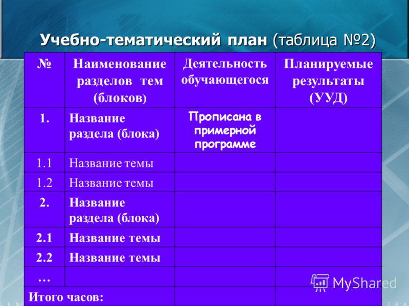 Учебно-тематический план (таблица 2) Наименование разделов тем (блоков ) Деятельность обучающегося Планируемые результаты (УУД) 1.Название раздела (блока) Прописана в примерной программе 1.1Название темы 1.2Название темы 2.Название раздела (блока) 2.