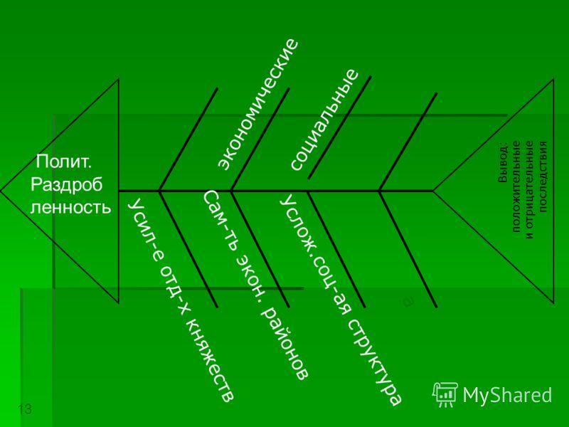 Вывод: положительные и отрицательные последствия Полит. Раздроб ленность экономические социальные Усил-е отд-х княжеств а Сам-ть экон. районов Услож.соц-ая структура 13