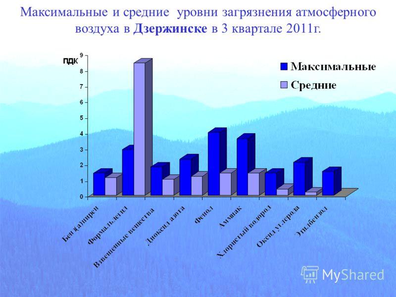 Максимальные и средние уровни загрязнения атмосферного воздуха в Дзержинске в 3 квартале 2011г.