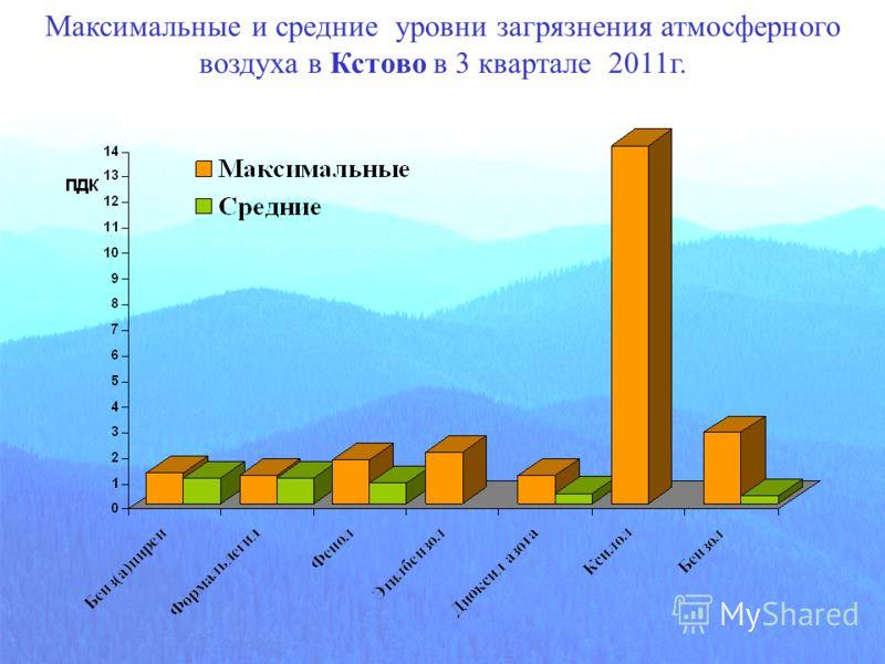 Максимальные и средние уровни загрязнения атмосферного воздуха в Кстово в 3 квартале 2011г.