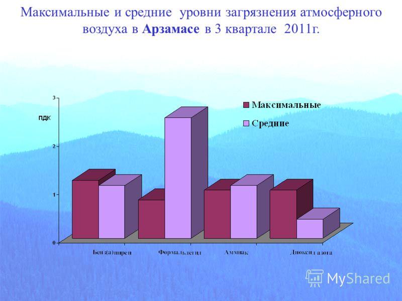 Максимальные и средние уровни загрязнения атмосферного воздуха в Арзамасе в 3 квартале 2011г.