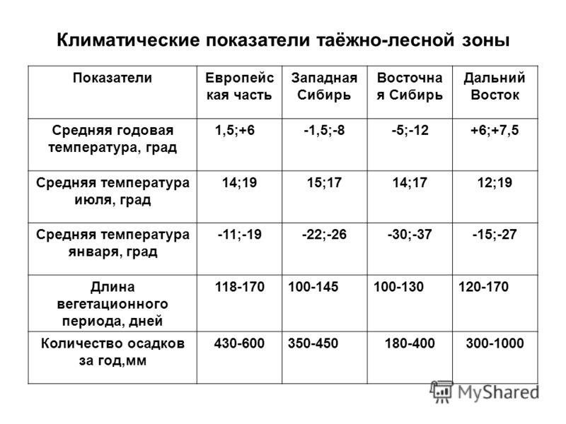 Климатические показатели таёжно-лесной зоны ПоказателиЕвропейс кая часть Западная Сибирь Восточна я Сибирь Дальний Восток Средняя годовая температура, град 1,5;+6-1,5;-8-5;-12+6;+7,5 Средняя температура июля, град 14;1915;1714;1712;19 Средняя темпера