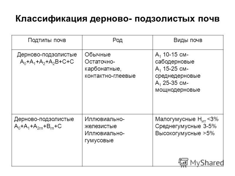 Классификация дерново- подзолистых почв Подтипы почвРодВиды почв Дерново-подзолистые А 0 +А 1 +А 2 +А 2 В+С+С Обычные Остаточно- карбонатные, контактно-глеевые А 1 10-15 см- сабодерновые А 1 15-25 см- среднедерновые А 1 25-35 см- мощнодерновые Дернов