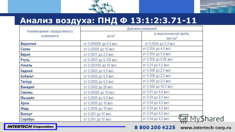 Наименование определяемого компонента Диапазон измерений мг/м 3 в аналитической пробе, мкг/см 3 Бериллий от 0,000005 до 0,5 вкл.от 0,0004 до 0,2 вкл. Селен от 0,00005 до 10 вкл. от 0,004 до 4,0 вкл. Барий от 0,0001 до 2,0 вкл. от 0,004 до 0,8 вкл. Рт