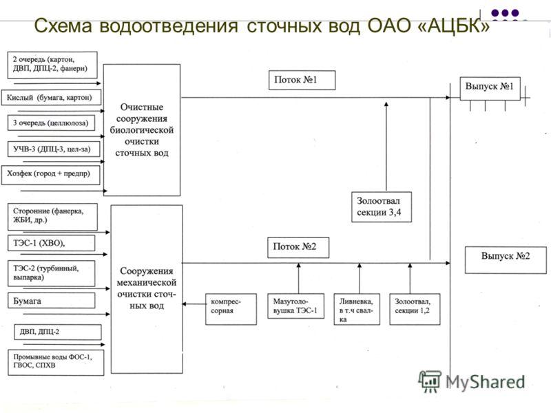6 Схема водоотведения сточных вод ОАО «АЦБК»