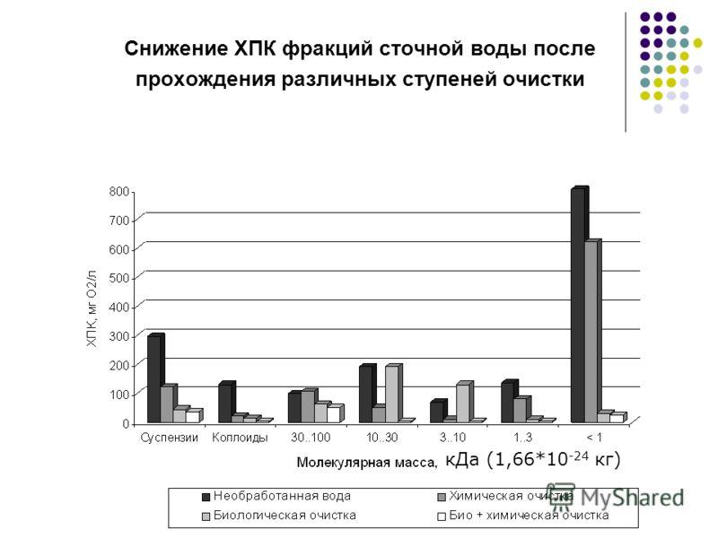 Снижение ХПК фракций сточной воды после прохождения различных ступеней очистки кДа (1,66*10 -24 кг)