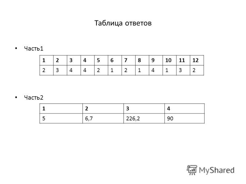 Таблица ответов Часть1 Часть2 123456789101112 234421214132 1234 56,7226,290