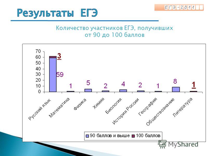 Количество участников ЕГЭ, получивших от 90 до 100 баллов