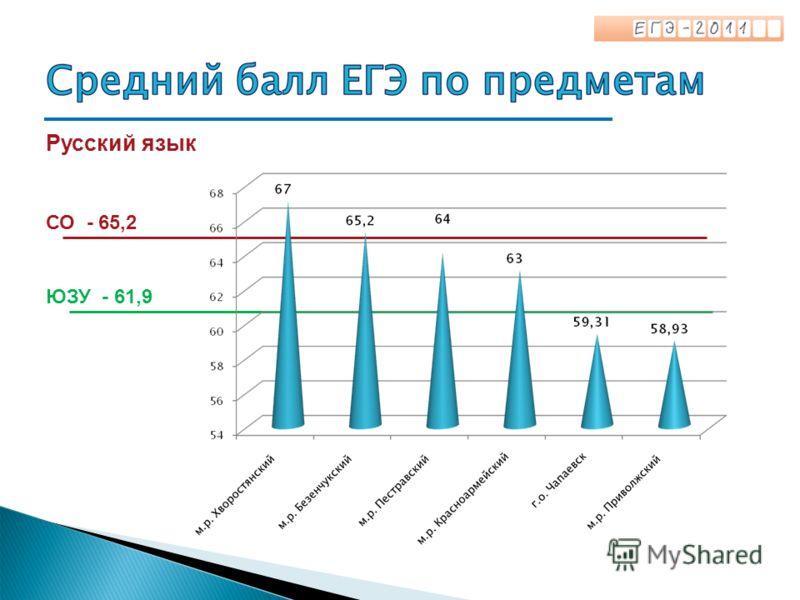 Русский язык СО - 65,2 ЮЗУ - 61,9