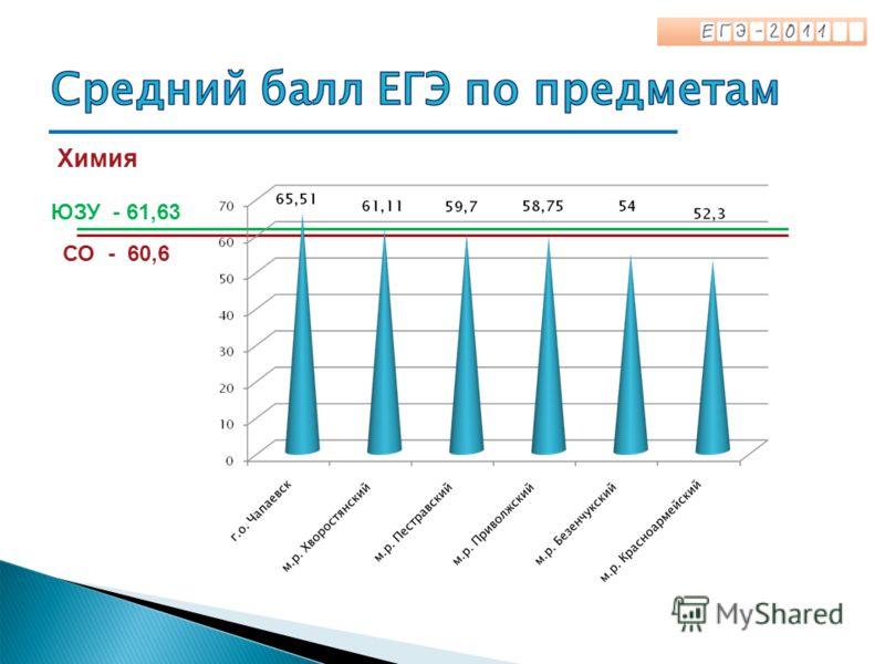 Химия СО - 60,6 ЮЗУ - 61,63